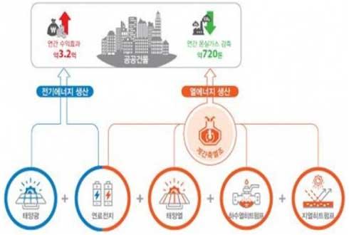 온실가스 매년 720t씩 줄인다… 진천 친환경에너지타운 준공