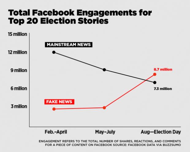 미국 매체 버즈피드가 분석한 상위 20개 페이크 뉴스 및 주류 언론사 기사의 페이스북 인기도. 대선 직전 3개월 간 페이크 뉴스가 더 큰 반응을 얻었음을 볼 수 있다.   - BuzzFeed 제공