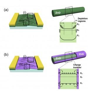 연구진이 개발한 광센서(아래)는 기존 센서에 비해 에너지 효율이 획기적으로 개선됐다. - GIST 제공