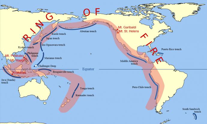 전 세계의 화산활동이 활발하게 이루어지는 지역을 표시해보면 태평양을 둘러싼 형태를 보인다. 이 형태를 '불의 고리'라고 한다. 판의 경계면과 대부분 일치하며 동시에 지진이 자주 일어나는 곳이기도 하다.  - Gringer(W) 제공