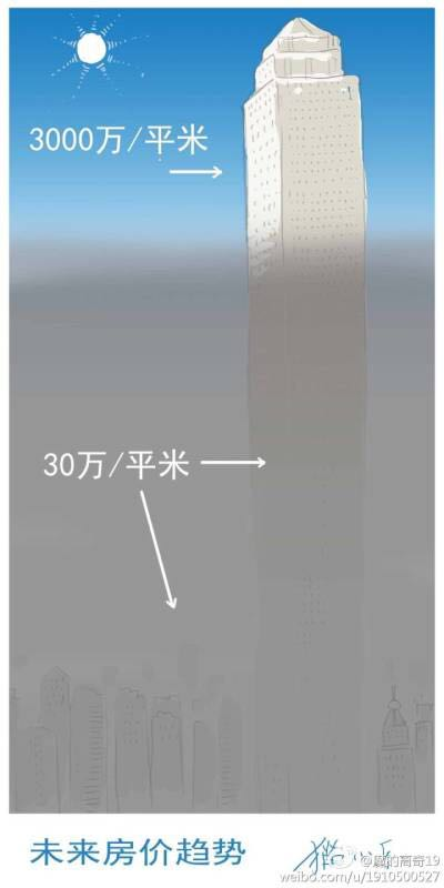 미래 부동산가격 경향 - 스모그가 있는 저층부는 평당 30만 RMB, 스모그가 없는 상층부는 평당 3000만 RMB