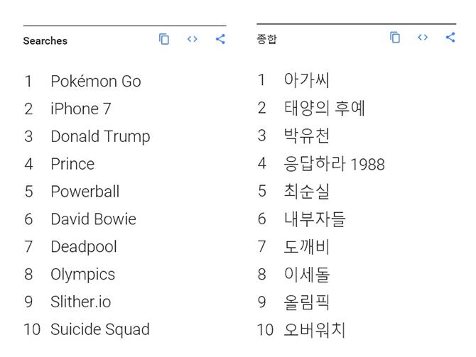 2016년 전세계 구글 검색어 순위(왼쪽), 2016년 한국 구글 검색어 순위(오른쪽).