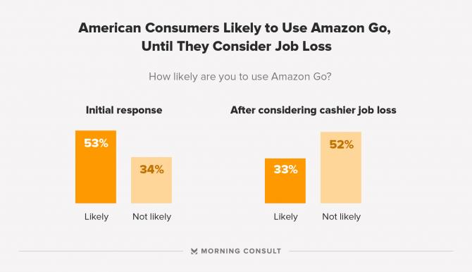 일자리 감소 가능성을 고려하고 나면 아마존고에 대한 미국인들의 이용 의향이 현격히 떨어지는 것을 보여준 설문 조사결과 - morning consult 제공