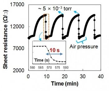 연구진이 개발한 기기는 10초 간격으로 진공과 대기압 상태를 반복해 변화시켜도 무리없이 작동한다. - 신라대 제공