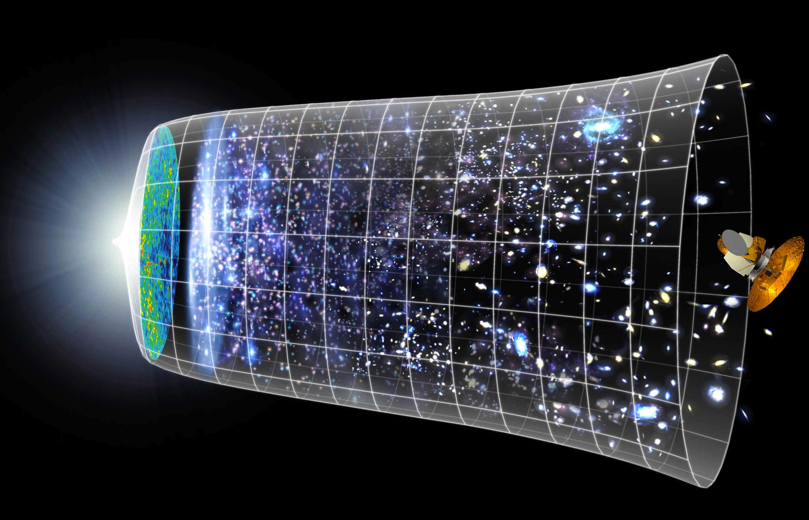 위성 관측 결과, 우주가 초기에 급팽창한 뒤 현재까지 진화해 온 것으로 추정한다. 과학자들은 빅뱅우주론을 더 완벽하게 만들려고 고심하는 중이다.