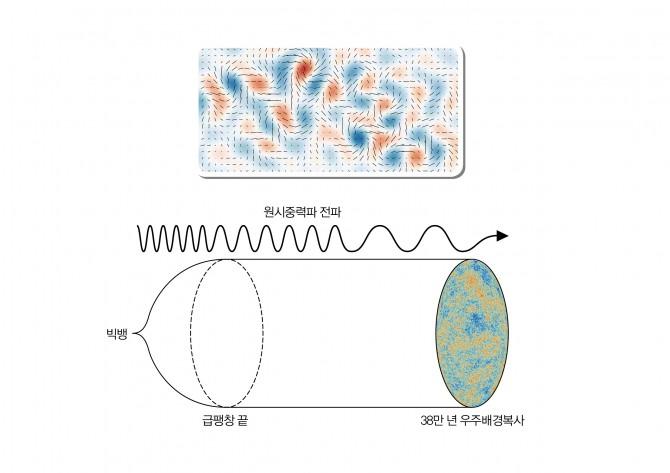 대폭발 38만 년 뒤 나온 빛. 급팽창으로 생긴 원시중력파의 흔적인 회전무늬(위 그림)가 이 빛에 남아 있을 것으로 추정한다. - 유럽우주국, 하버드대, BICEP2 연구팀, 과학동아 제공
