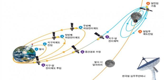 우리나라는 2018년 위와 같은 순서로 달 궤도선을 쏘아 올릴 계획이다. - 미래창조과학부 제공