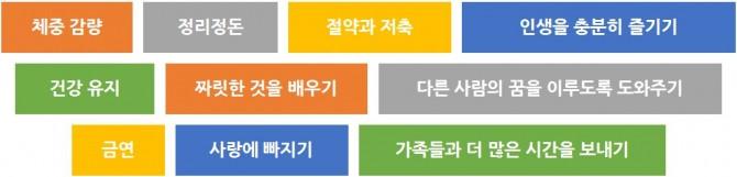 2015-15년 가장 흔한 10가지 새해 결심. - JOSIE GRIFFITHS 제공