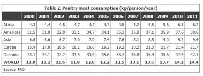 1인당 연간 닭고기 소비량은 미국이 가장 많다. - FAO 제공