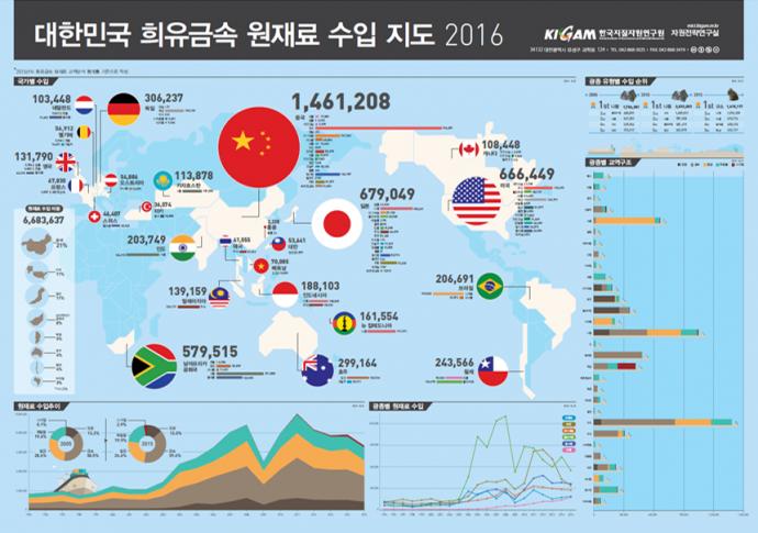 한국의 희유금속 수입지도 - 한국지질자원연구원 제공