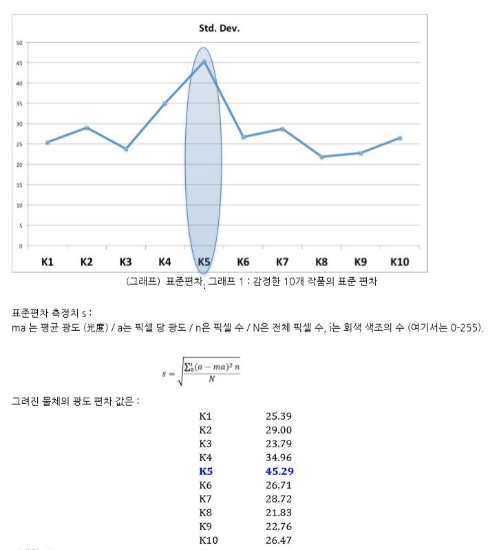 뤼미에르 테크놀로지의 보고서 16쪽 그래프. 검찰이 지적한 작품(K4)은 기존 보고서에서도 위작이라고 주장하는 <미인도>(K5)와 그 값이 가장 유사하다. - 뤼미에르 테크놀로지, 해인법률사무소 제공