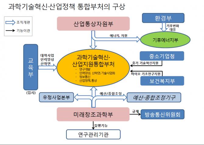 박상욱 교수가 제안한 '과학기술혁신·산업지원통합부처' 모델. - 박상욱 교수 제공