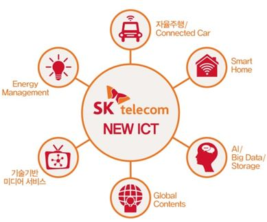SK텔레콤은 ICT 생태계 개척 위해 3년간 5조원을 투자할 계획이다 - SK텔레콤 제공