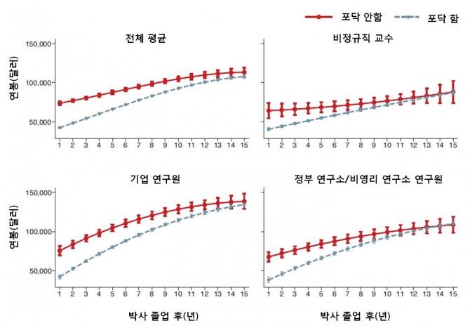 포닥을 한 사람은 포닥을 안 한 사람에 비해 평균 연봉이 낮다. 위 그래프는 박사졸업 후 15년 동안 두 그룹의 연봉 비교표. - 네이처 바이오테크놀로지 제공
