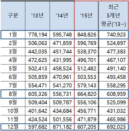 월별 감염성 장염 진료인원 현황. (단위: 명, 중복이용 포함) - 포커스뉴스 제공