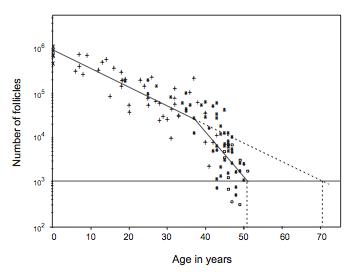 나이(가로축)에 따른 난소의 미성숙 난포 개수의 변화. 38세를 전후해 하락세가 가팔라진다. 이 시기는 자연 상태에서 임신을 하는 사회에서 마지막 출산의 평균나이이기도 하다. - 인간 생식 제공