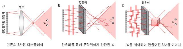 기존의 3D 홀로그래픽 디스플레이의 구조(a). 시야각과 영상 크기가 매우 제한적이다. 간유리를 삽입하면 빛이 여러 방향으로 퍼져나가기 때문에 시야각과 영상 크기가 동시에 늘어난다(b). KAIST 연구진이 개발한 다중산란 3D 홀로그래픽 디스플레이(c). 간유리를 통해 산란된 빛을 적절히 제어해 3D 영상을 만든다. - KAIST 제공