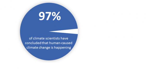 예일대 연구팀이 실험 대상자에게 기후변화에 대한 과학자들의 컨센서스를 이러한 그래프 형태로 제시했다.  - Global Changes 제공