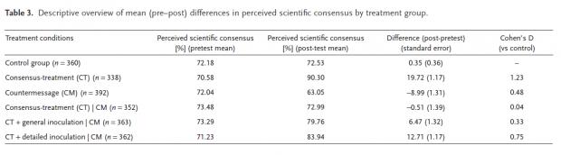 과학계의 기후 변화 컨센서스 정도를 묻는 질문에 대한 피실험군의 응답 변화를 나타낸 표. 참 정보 (CT)와 잘못된 정보 (CM) 사이에 일종의