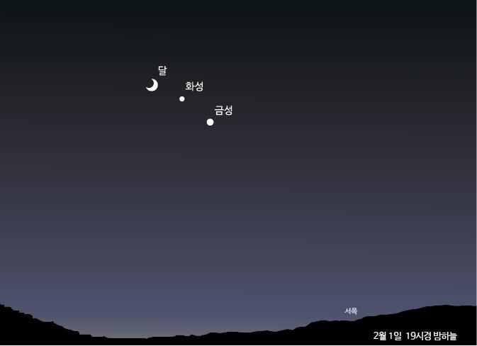 2월 1일 오후 7시경 밤하늘을 나타낸 그래픽. 초승달과 밝은 금성 사이에 화성이 자리한 모습을 관측할 수 있다. - 한국천문연구원 제공