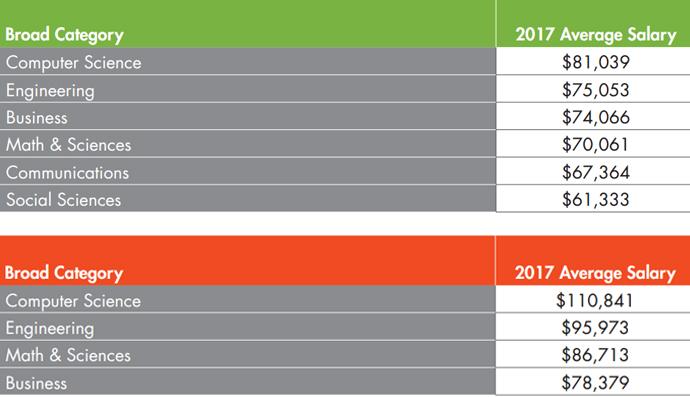 석사 출신 전공별 예상 초봉 순위(위)와 박사 출신 전공별 예상 초봉 순위(아래). - NACE 제공