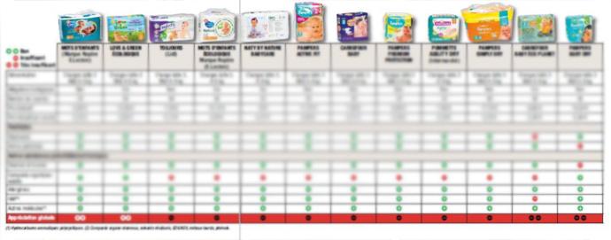 해당 기사에서 공개한 기저귀 12종 유해 물질 검출 여부 비교 표. 콘텐츠 보호를 위해 세부 내용은 블러 처리했습니다.  - 60 millions de consommateurs 제공