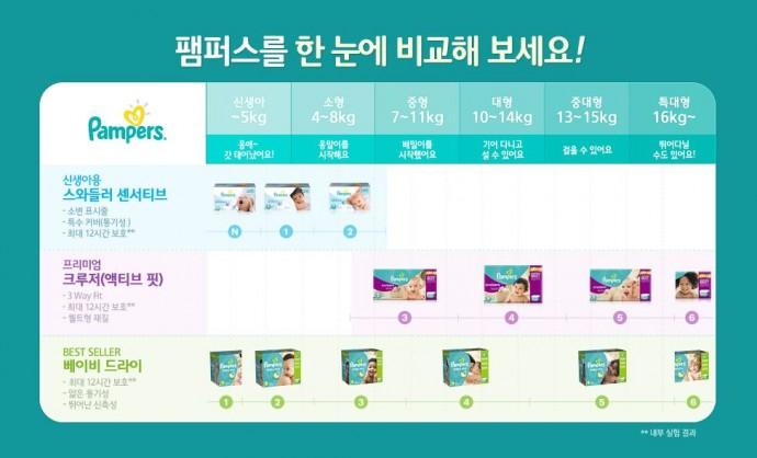 국내에서 판매되고 있는 팸퍼스 기저귀도 종류가 참 다양하다. - 한국피앤지 팸퍼스 공식홈페이지 제공