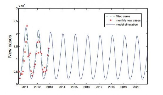 연구팀이 개발한 새 수학 모델을 이용해 예측해 본 2020년까지의 아프리카 한 지역의 말라리아 발병 패턴(파란 실선). 빨간 점은 과거 실제 데이터, 초록 점선은 기존 시뮬레이션 모델로 계산한 결과.  - SIAM 제공