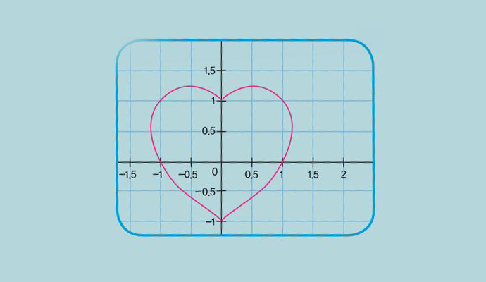 (1,0), (0,1), (-1,0), (0,-1)을 지나는 하트 그래프로 최고차항이 6차인 6차 방정식 입니다.  - (주)동아사이언스 제공