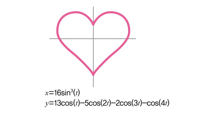 같은 삼각함수인데, 3)번 그래프보단 자연스러운 모양이네요.  - (주)동아사이언스 제공