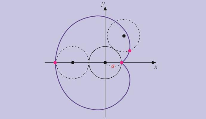 반지름이 a로 같은 두 원 중에서, 하나를 고정하고 두 원이 접하도록 다른 원을 굴리면 그 자취가 하트 모양이 됩니다. 원 위의 한 점이 그리는 자취를 심장형 또는 카디오이드라고 부릅니다.    - (주)동아사이언스 제공