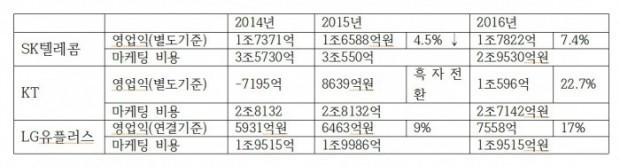 국내 이동통신사 최근 3년 간 실적 및 마케팅 비용 - (주)동아사이언스 제공