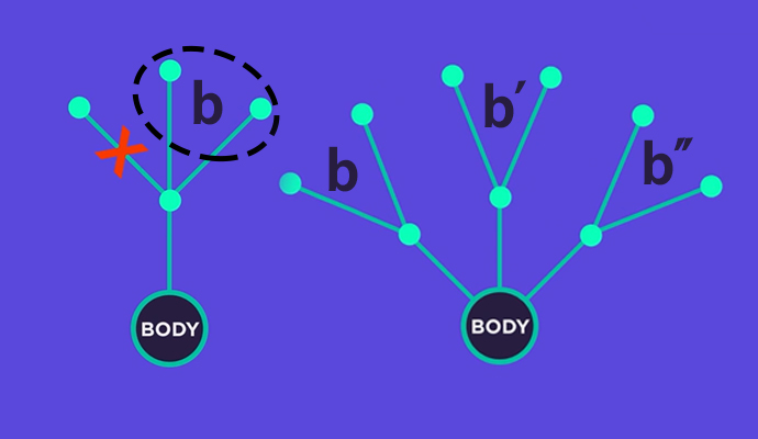 2단계에서 머리 하나를 자르면, b부분이 2개 더 늘어난다. - (주)동아사이언스(이미지 소스:PBS Infinite Series) 제공