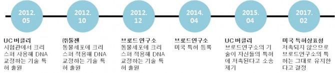 크리스퍼 특허 소송 주요 사건들 - 자료: 네이처 바이오테크놀로지, 툴젠  제공