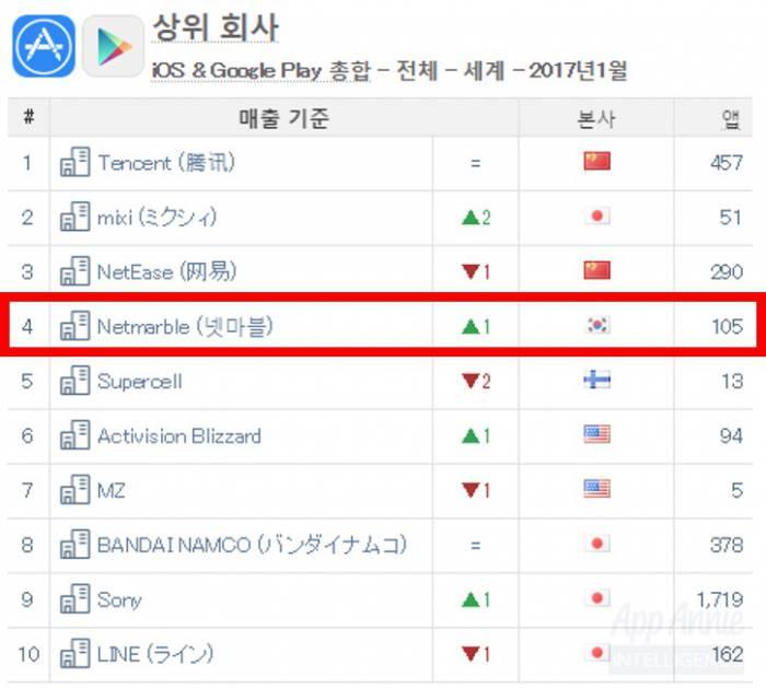 앱애니 2017년 1월 순위 - 넷마블 제공