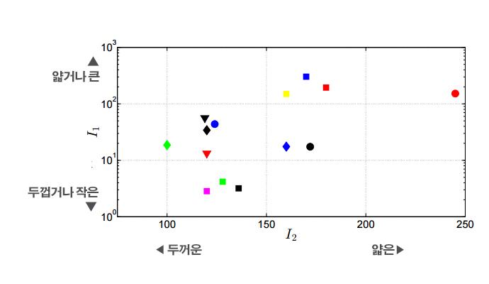 전세계 14종의 팬케이크를 나타내는 표시는 위 표를 참고하면 된다. I1이나 I2 값에 따라 팬케이크의 두께와 크기가 달라졌다. - Mathematics TODAY 제공