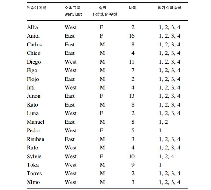 이번 실험에 참여한 19마리 원숭이 목록. - Animal Cognition 제공