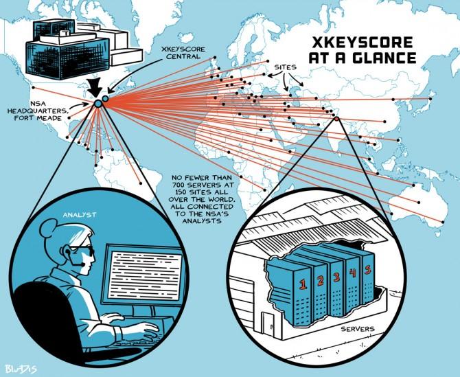 스노든이 폭로한 전세계적인 감청시스템인 Xkeyscore의 구성도(출처 The Intercept) - BluDis 제공