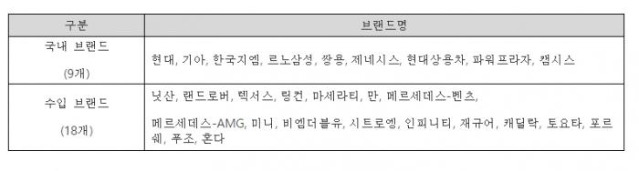 2017서울모터쇼 참가 완성차 브랜드(27개). - 서울모터쇼조직위원회 제공
