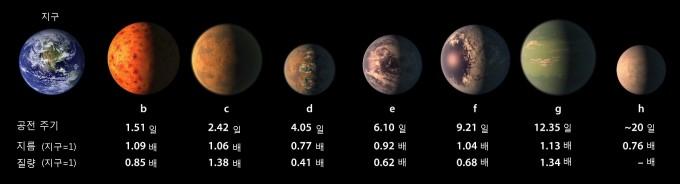 지구와 트라피스트-1 항성계의 행성 7개를 비교한 표. 행성의 이름은 중심 별과 가까운 순서대로 항성의 이름에 소문자 알파벳 b부터 붙여 부른다. - 네이처 제공