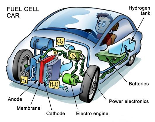 차세대 친환경 에너지원으로 꼽히는 연료전지는 자동차 등 다양한 곳에서 에너지원으로 사용할 수 있다. - 위키미디어 제공