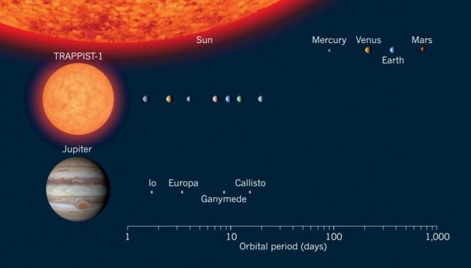 태양계와 트라피스트-1 항성계를 비교한 그래픽. 트라피스트-1의 크기는 태양의 8%로 목성과 비슷하지만, 질량은 목성의 80배에 이른다. 트라피스트-1의 주변에는 지구 크기의 행성 7개가 공전한다. - 네이처 제공