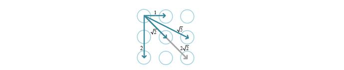 연구진은 패턴을 그릴 수 있는 9개의 점을 한 변의 길이가 3인 정사각형으로 생각해, 점과 점 사이의 거리를 계산했다. - NDSS'17 / 2017 Internet Society 제공