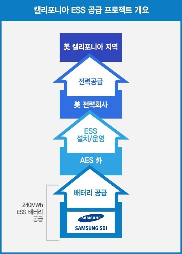 삼성SDI 제공