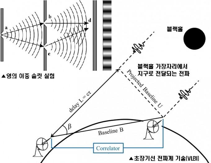 영의 이중 슬릿 실험(왼쪽)과 전파의 간섭현상을 이용해 여러 대의 전파망원경을 하나의 집합체로 연동시켜 사용하는 초장기선 전파계 기술(VLBI). '이벤트 호라이즌 망원경(EHT)' 프로젝트는 남극과 미국 하와이, 칠레, 프랑스 등 전 세계 9곳에 설치된 전파망원경을 VLBI로 연동해 하나의 지구 크기 망원경처럼 활용한다. 같은 시각, 서로 다른 전파망원경을 통해 들어온 블랙홀의 전파 신호를 컴퓨터로 통합 분석해 이를 역추적하는 방식으로 블랙홀의 모습을 담은 영상을 얻는 게 목표다.