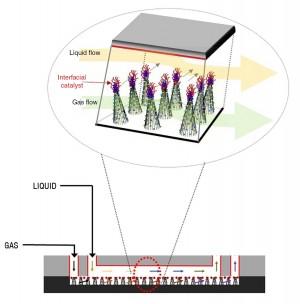 굴뚝에서 나온 혼합기체는 플랫폼의 통로를 지나가며 나노 구조체의 위와 아래로 서로 나뉘어서 흘러간다. 실리콘 나노선을 원추형으로 만들고 그 위에 촉매를 고정한 형태의 구조체에서 혼합기체 속 이산화탄소가 포집되는 동시에 유용한 원료로 전환된다. - 네이처 커뮤니케이션 제공