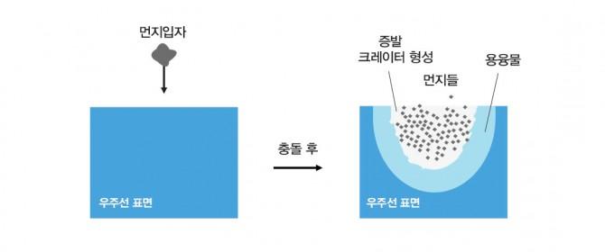 초소형 우주선이 고속으로 우주 공간의 먼지 입자와 충돌했을 때 예상되는 표면의 현상. 우주선이 상대적인 속도로 먼지 입자에 충돌하면 충돌 지점이 가열돼 우주선 표면이 녹아 용융물이 되며 구덩이가 생긴다. - 한국천문연구원 제공