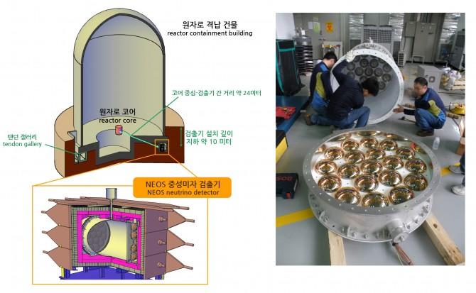 NEOS 암흑물질 검출실험에 쓰인 원자로와 검출기의 구조 - 기초과학연구원 제공