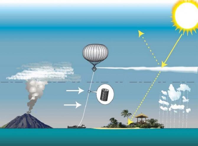 대기 중에 입자를 뿌려 태양빛을 반사시킴으로써 지표면 온도를 낮추려 시도한 SPICE(Stratospheric Particle Injection for Climate Engineering) 프로젝트 - 위키미디어(Hughhunt) 제공