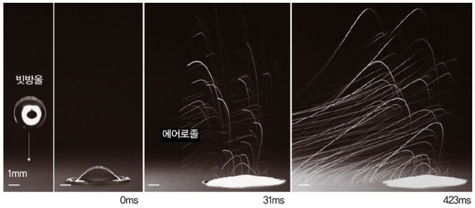 빗방울이 떨어진 뒤 시간에 따라 에어로졸이 방출되는 모습(흰선). - 네이처 커뮤니케이션스 제공